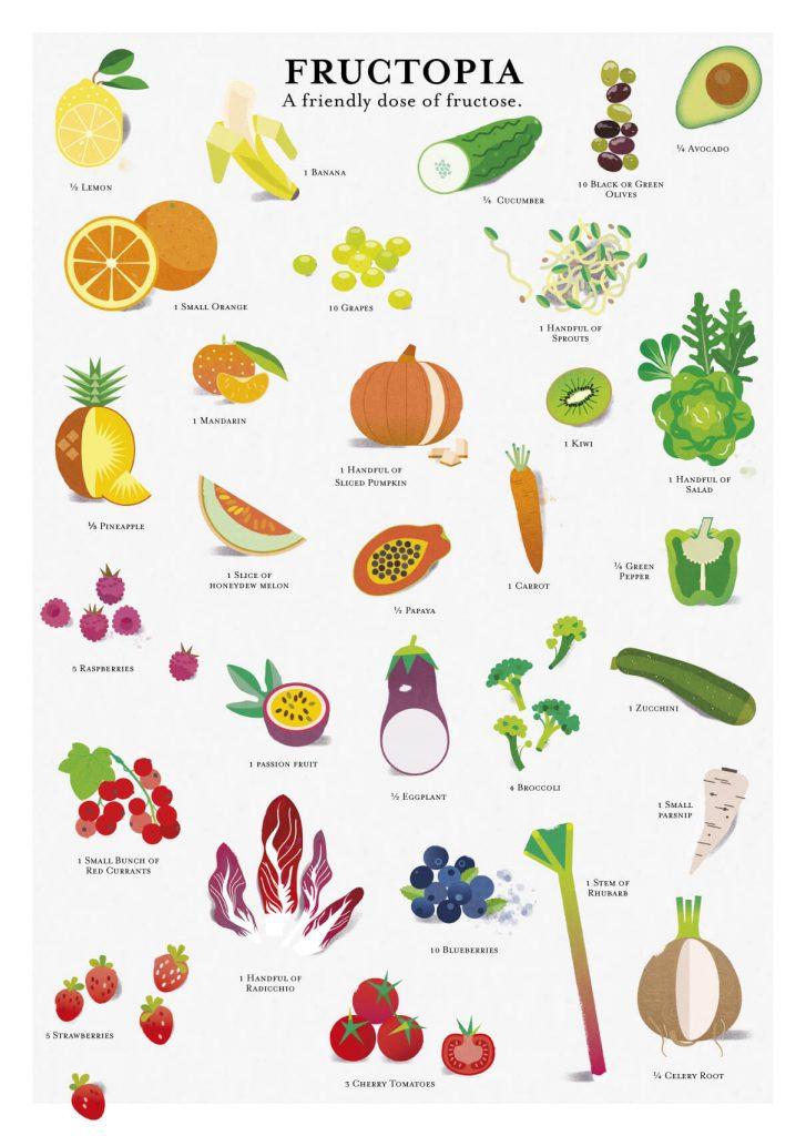 Fructosemalabsorption im Alltag - Was für Gemüse und Obst darf ich noch essen? | Orientierungshilfe | fructopia.de