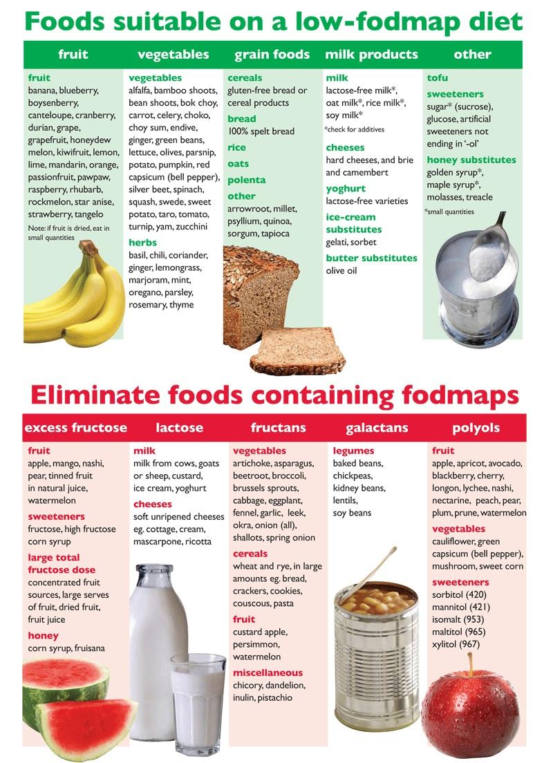 Going gluten free I: Fodmap diet // Ab jetzt gluten frei I: Die FODMAP-Diät // Fructopia.de